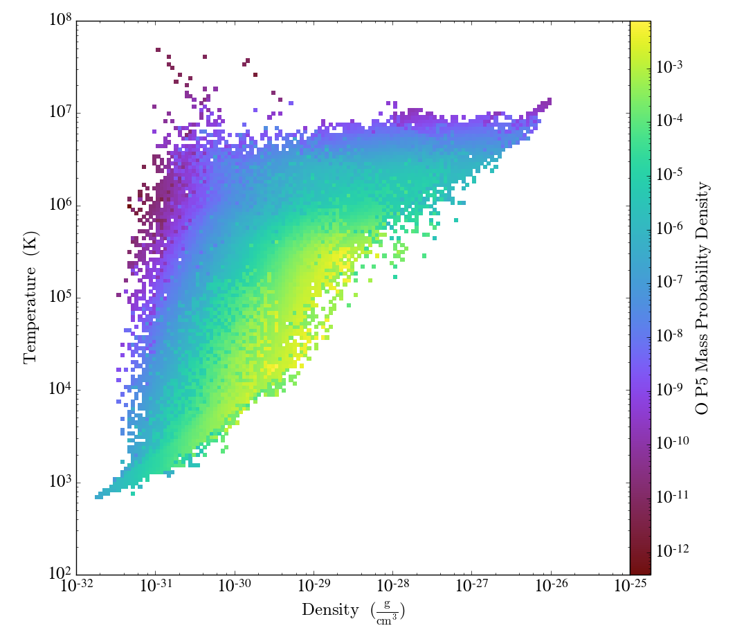 http://trident-project.org/data/doc_images/ions/RD0009_2d-Profile_density_temperature_O_p5_mass.png